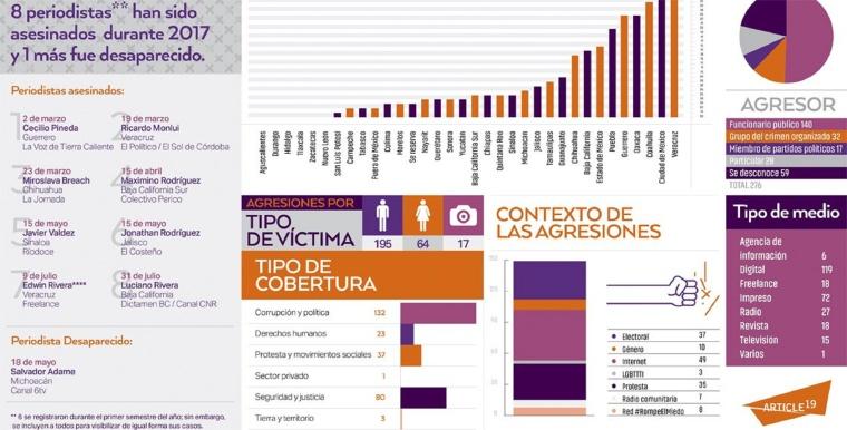 Crímenes-contra-periodistas-infografía-de-Artículo-19-México-y-Centroamérica